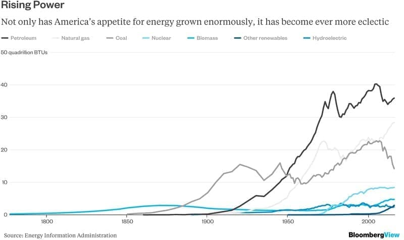 The Era Of Oil And Gas Is Nearing Its End thumbnail