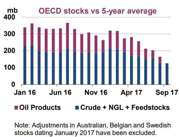 OPEC OECD