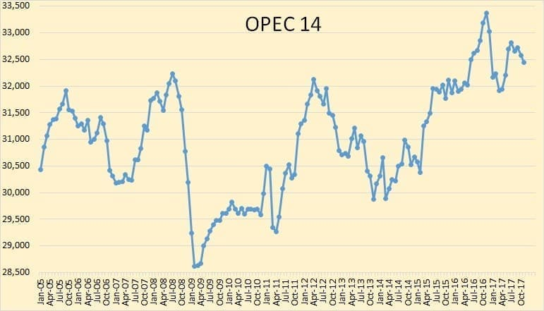 Oil Rises Despite IEA's Warning For OPEC