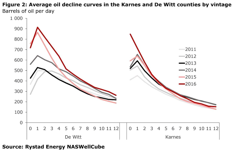 Marathon Oil Stock Quote Shale Growth Hides Underlying Problems  Oilprice