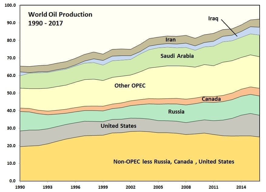 The Biggest Factors In Future Oil Production