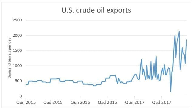 The Biggest Oil Story Of 2017 thumbnail
