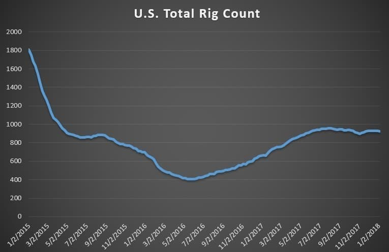 USA  oil output to top Saudi Arabia, Russia in 2019