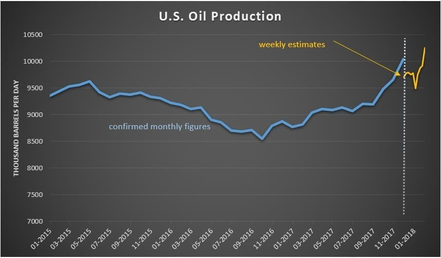USA oil production to grow for decades