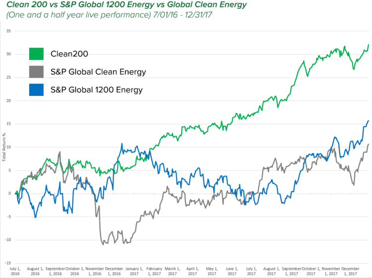 Clean Energy Stocks Outperform Oil And Gas | OilPrice.com