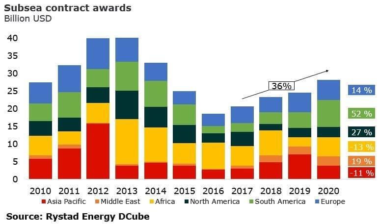Will High Gasoline Prices Weigh On Oil Demand? | OilPrice com
