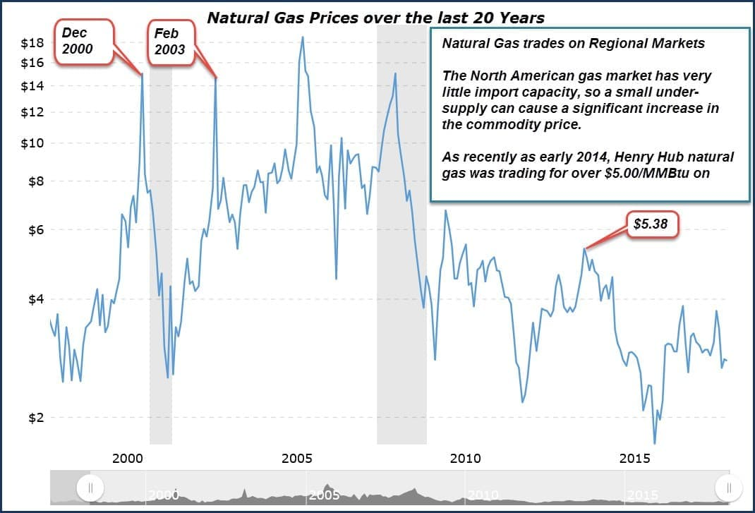 The Top Natural Gas Players In 2018 | OilPrice com