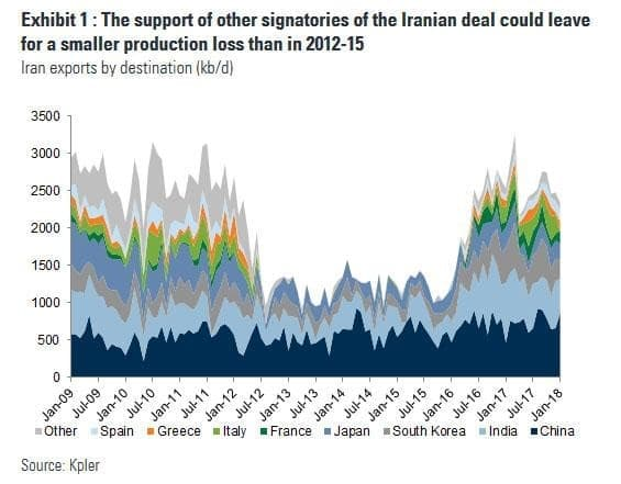 Who Was Buying Iranian Oil And What Happens Next? | OilPrice com