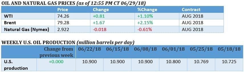 Oil Rallies Towards 80 Oilprice