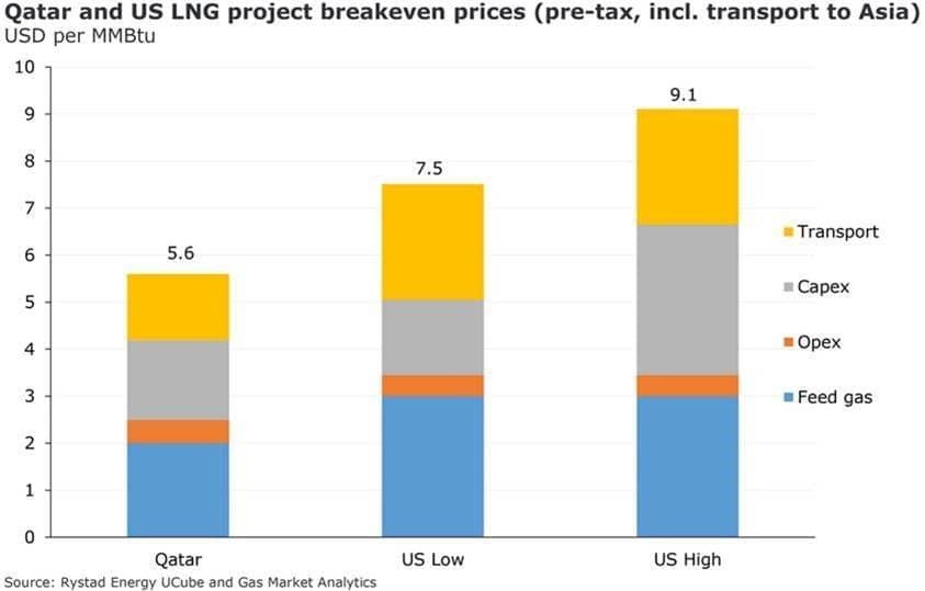 Qatar Is Poised To Win Race For New LNG Projects | OilPrice com