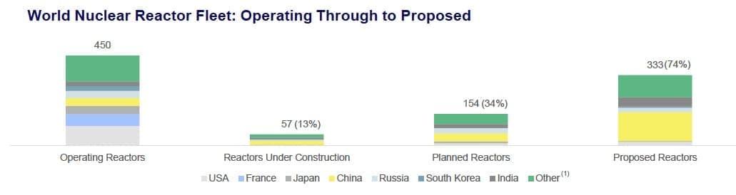 This Year, Everyone Will Love Uranium | OilPrice com