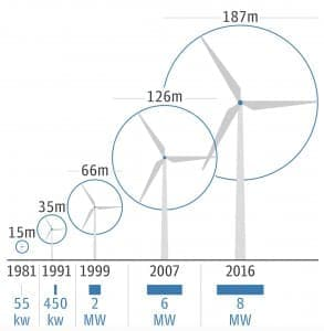 Wind Energy Is Getting Cheaper And Cheaper thumbnail