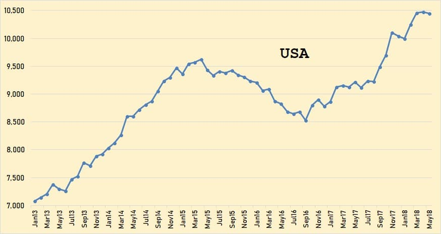 Here are the latest oil production numbers from the EIA. All data is in thousand barrels per day unless otherwise noted