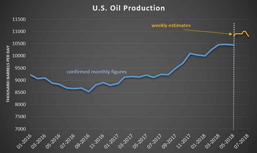Oil rises as U.S. sanctions on Iran stoke supply worries