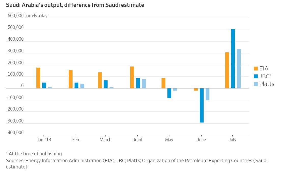 Is Saudi Arabia Misleading The Oil Market?   OilPrice com