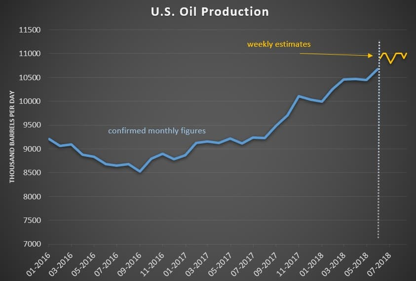 $100 Oil Is A Distinct Possibility - FleetPointFleetPoint
