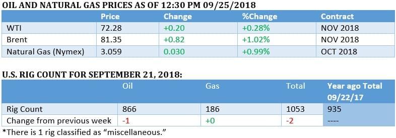 Brent Oil Breaks Its Post Crash High Oilprice