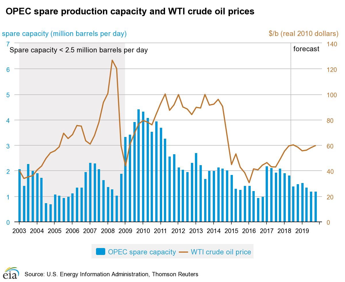 备用产能,沙特备用产能,opec备用产能,全球石油备用产能