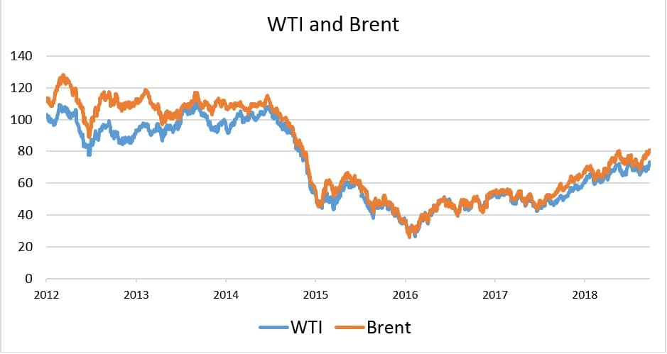 WTI Discount To Brent Could Explode | OilPrice com