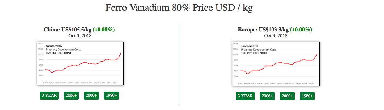 Move Aside Lithium – Vanadium Is The New Super-Metal