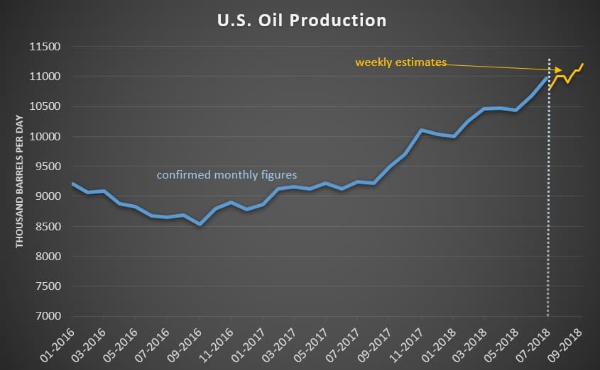 United States inventories of crude oil, gasoline increase