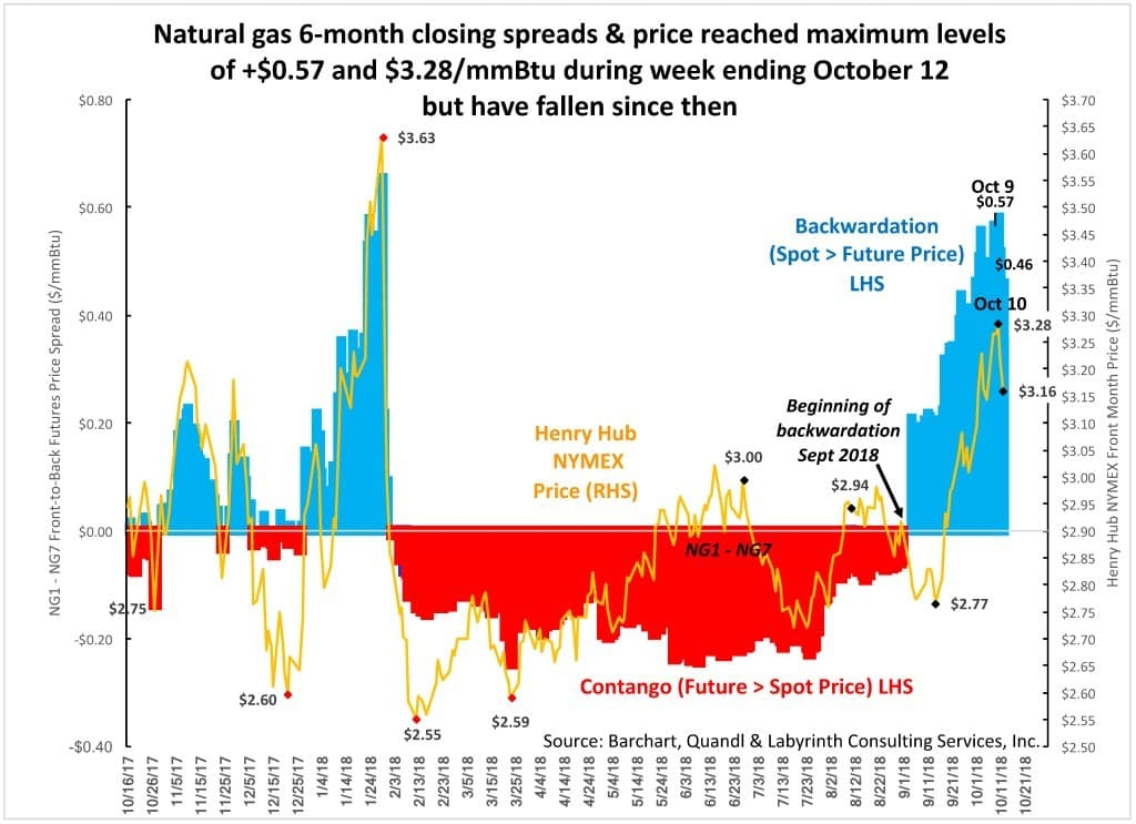 Graph: Natural gas 6-month calendar spreads