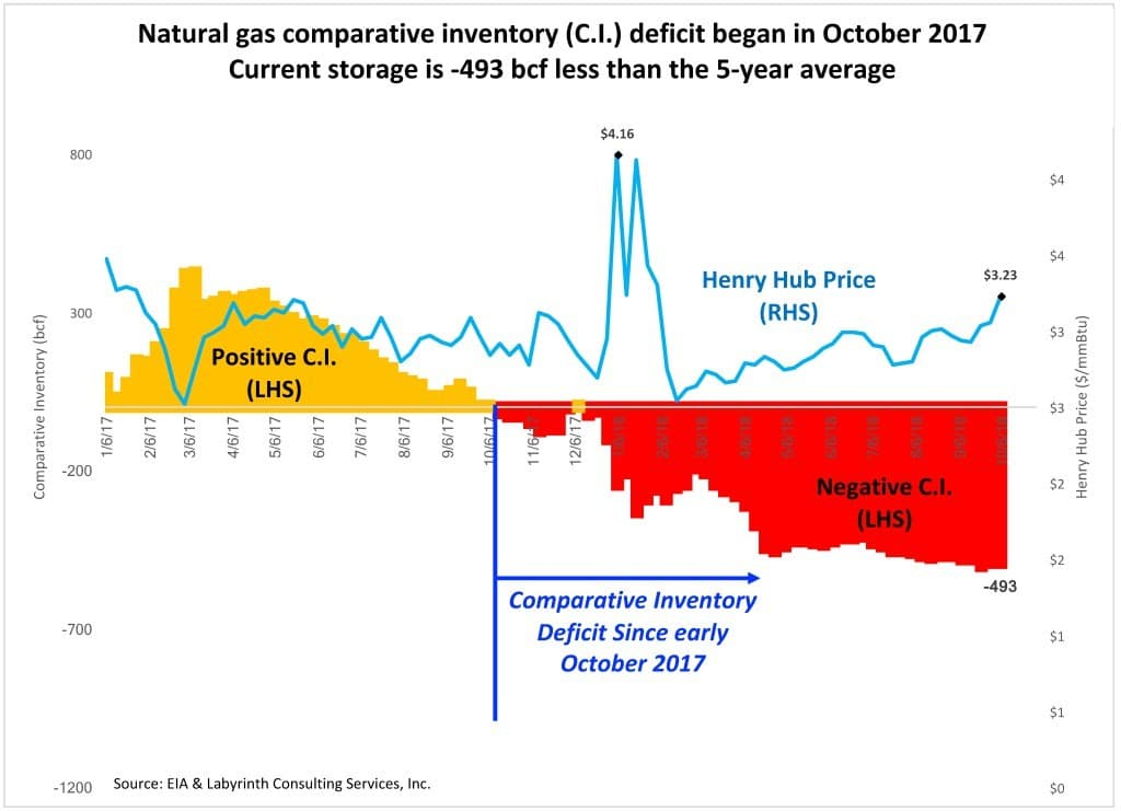 Figure 2. Natural gas comparative inventory