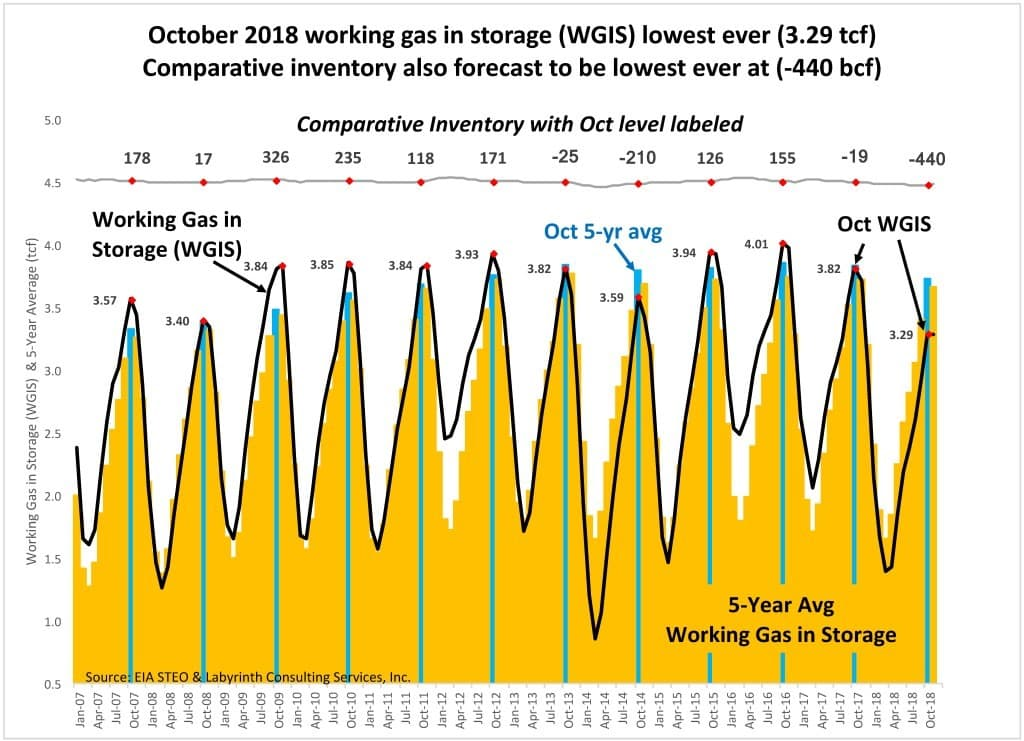 Figure 3. October 2018 working gas in storage (WGIS) lowest ever