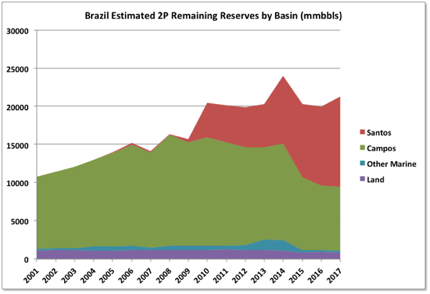 Brazil's Offshore Boom Is Facing The Same Problem As U S  Shale