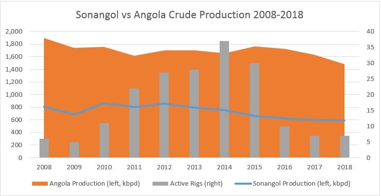 Can Angola Overhaul Its Struggling Oil Industry?
