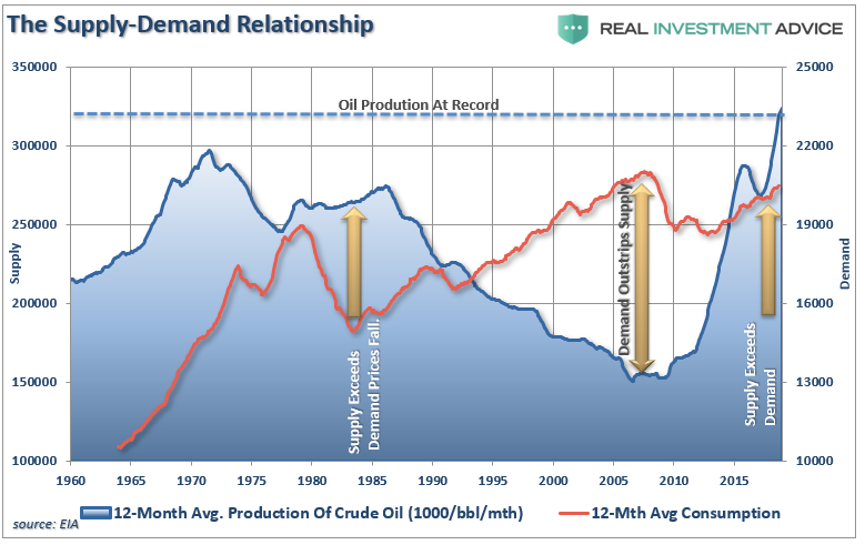 Why The Oil Price Bear Market Persists | OilPrice com
