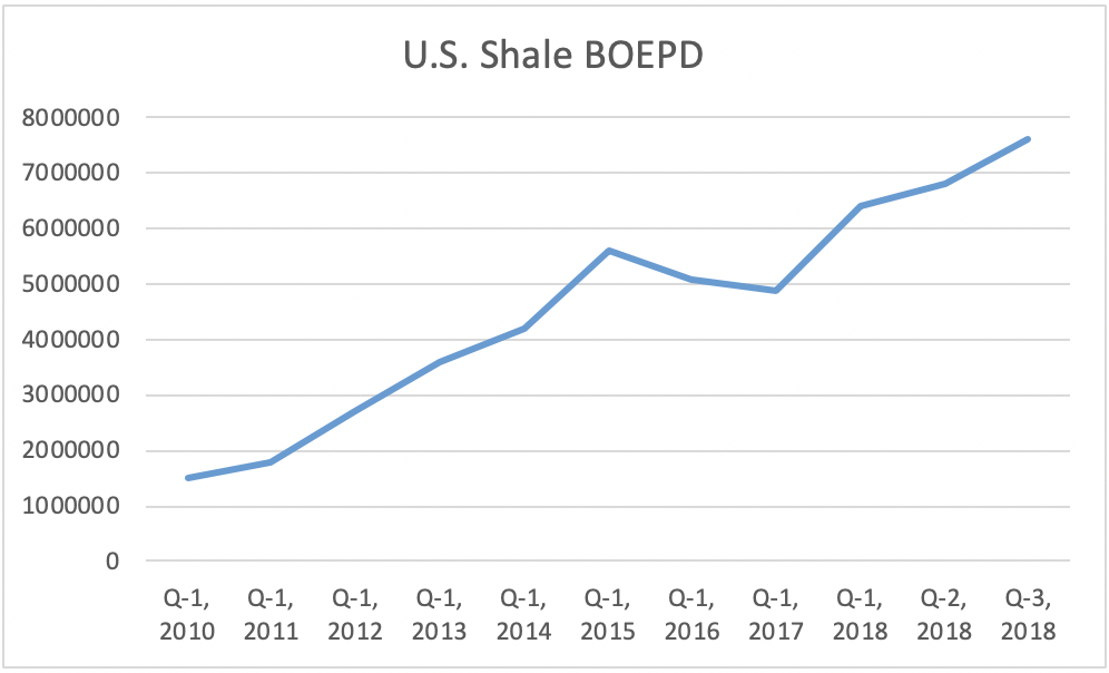 Fears Of US Shale Demise May Be Overblown | Peak Oil News and