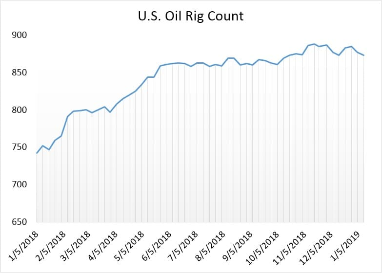 EIA Sees The US Becoming Net Oil Exporter In Q4 2020