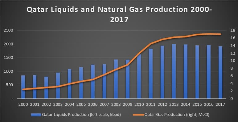 Qatar's Brilliant Geopolitical Maneuver | OilPrice com