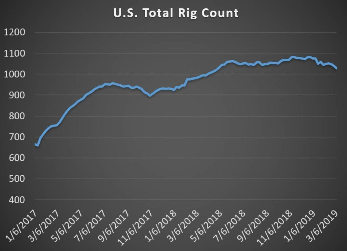 Total Rig Count