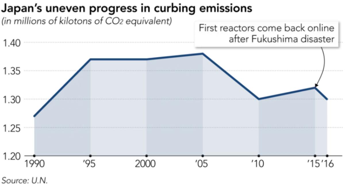 Japan emissions