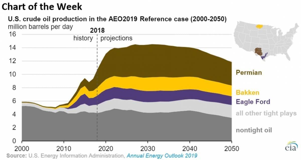 Oil Hits 2019 High On Shale Slowdown | OilPrice com