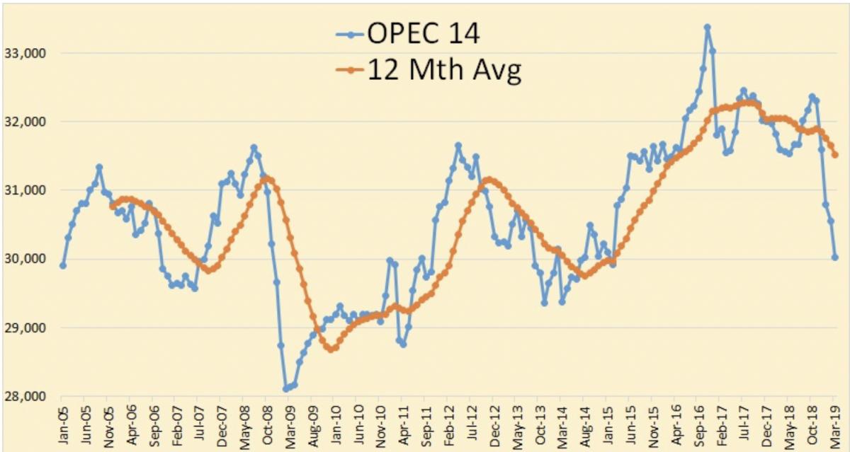 Oil Rallies As OPEC Production Falls | OilPrice.com - OilPrice.com 1