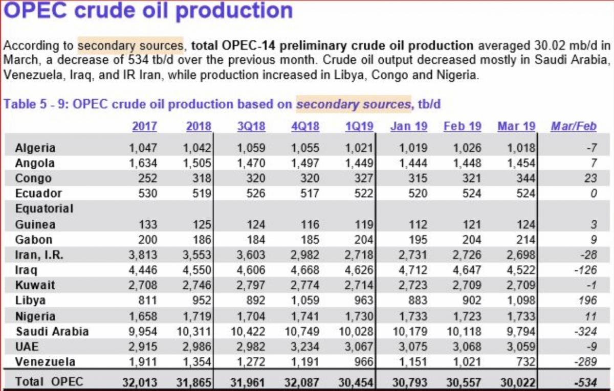 Oil Rallies As OPEC Production Falls | OilPrice.com - OilPrice.com 2