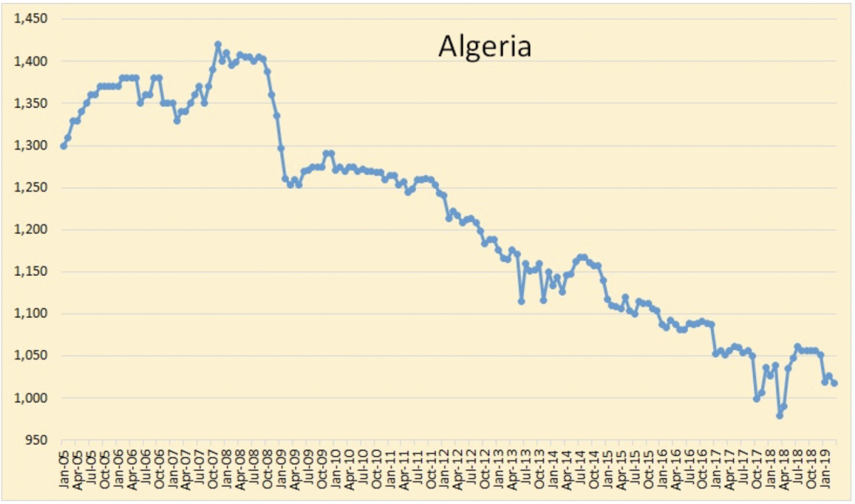 Oil Rallies As OPEC Production Falls | OilPrice.com - OilPrice.com 4