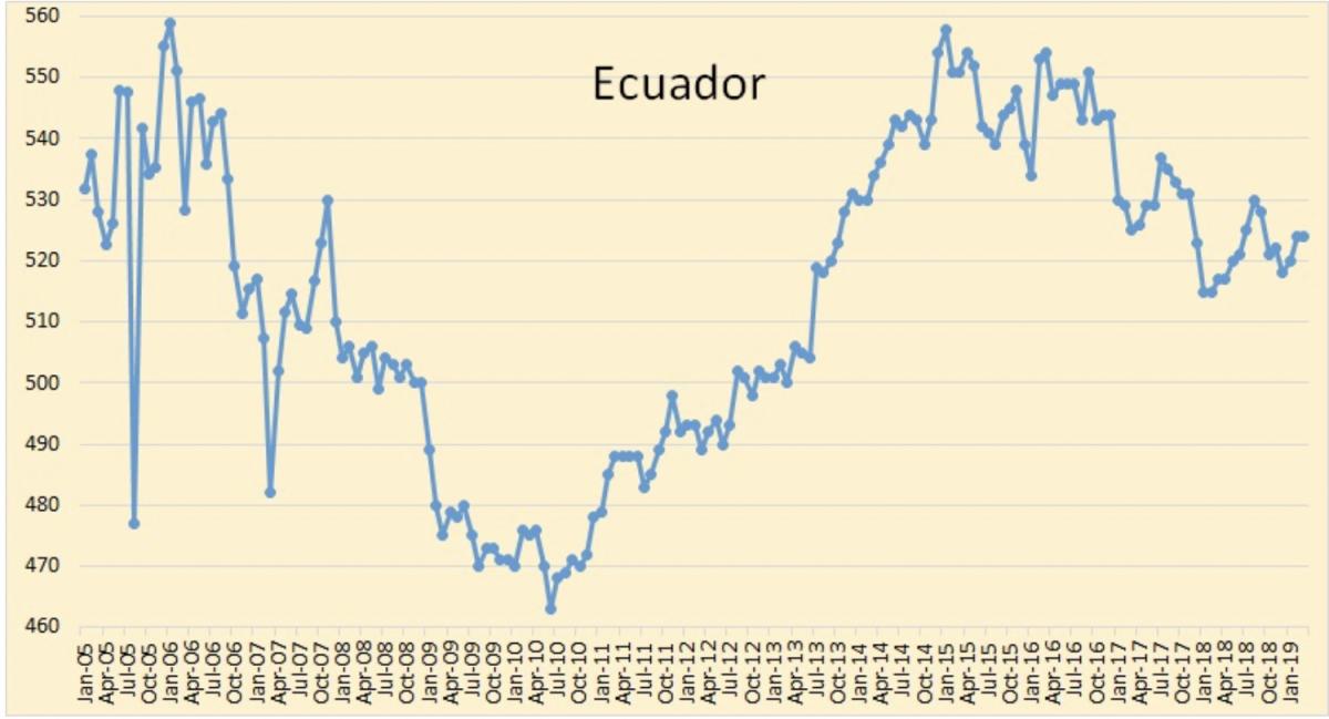 Oil Rallies As OPEC Production Falls | OilPrice.com - OilPrice.com 7