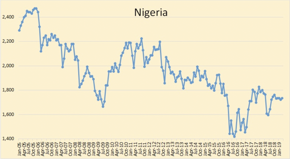 Oil Rallies As OPEC Production Falls | OilPrice.com - OilPrice.com 14