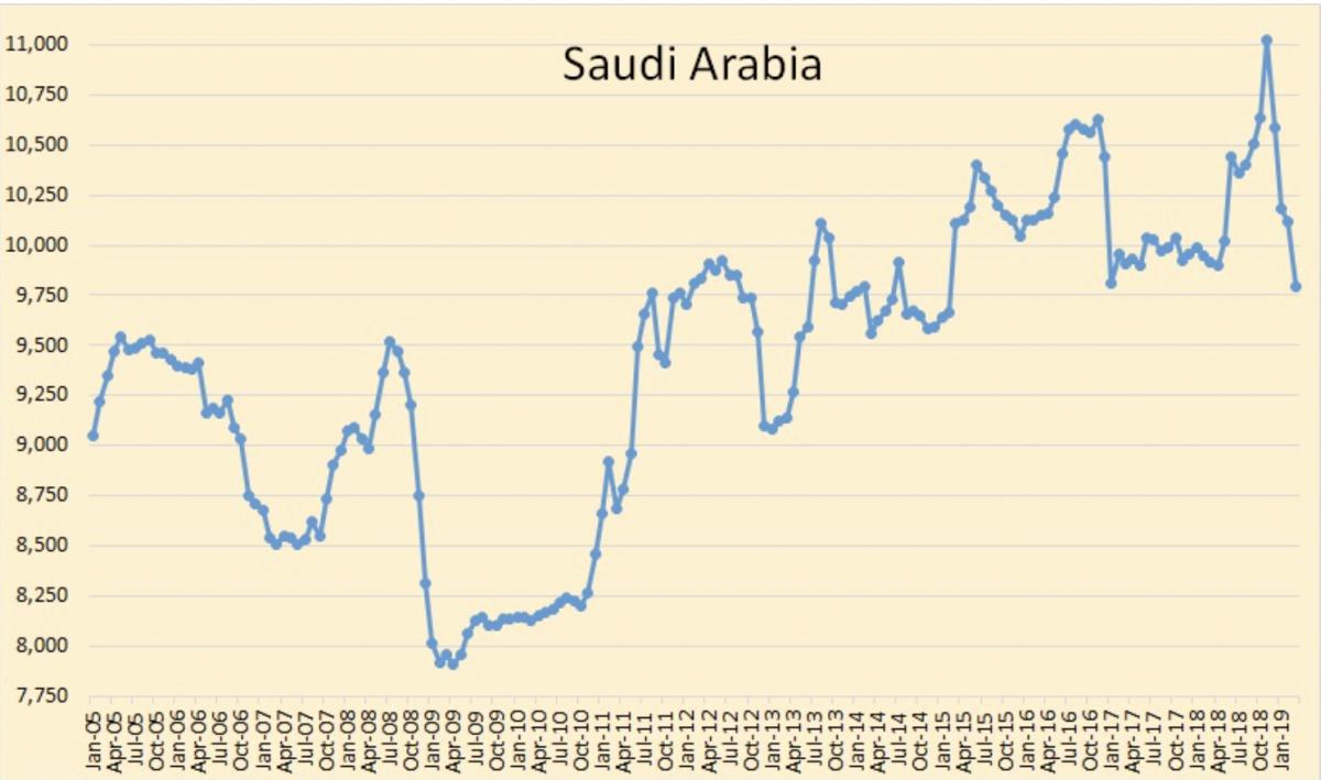 Oil Rallies As OPEC Production Falls | OilPrice.com - OilPrice.com 15