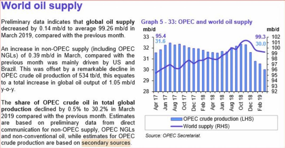 Oil Rallies As OPEC Production Falls | OilPrice.com - OilPrice.com 18