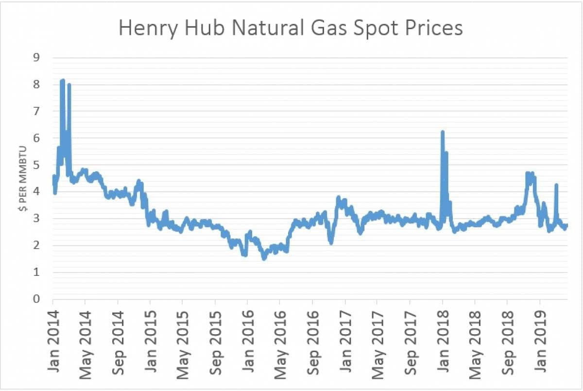 Why Are Natural Gas Prices Crashing? | OilPrice com