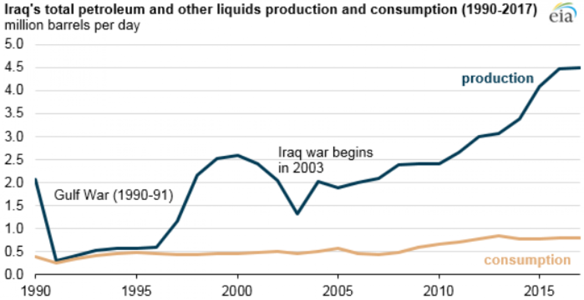 Iraq's Return To Oil's Top Table | OilPrice com