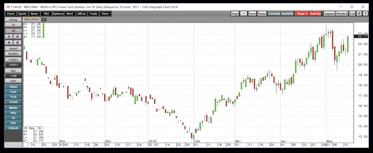 The Single Most Bullish Indicator For Oil | OilPrice com