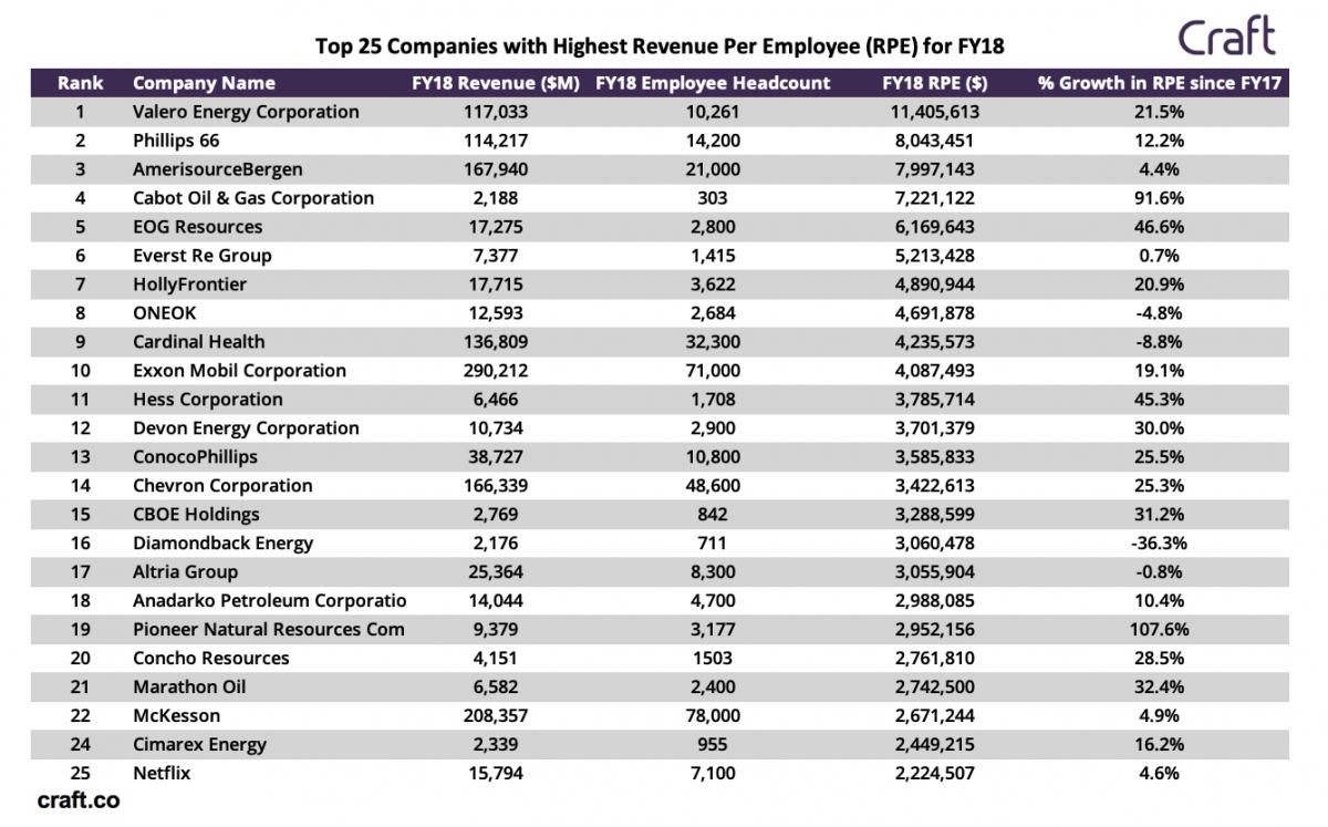Energy Companies Top U S  Revenue Per Employee Ranking