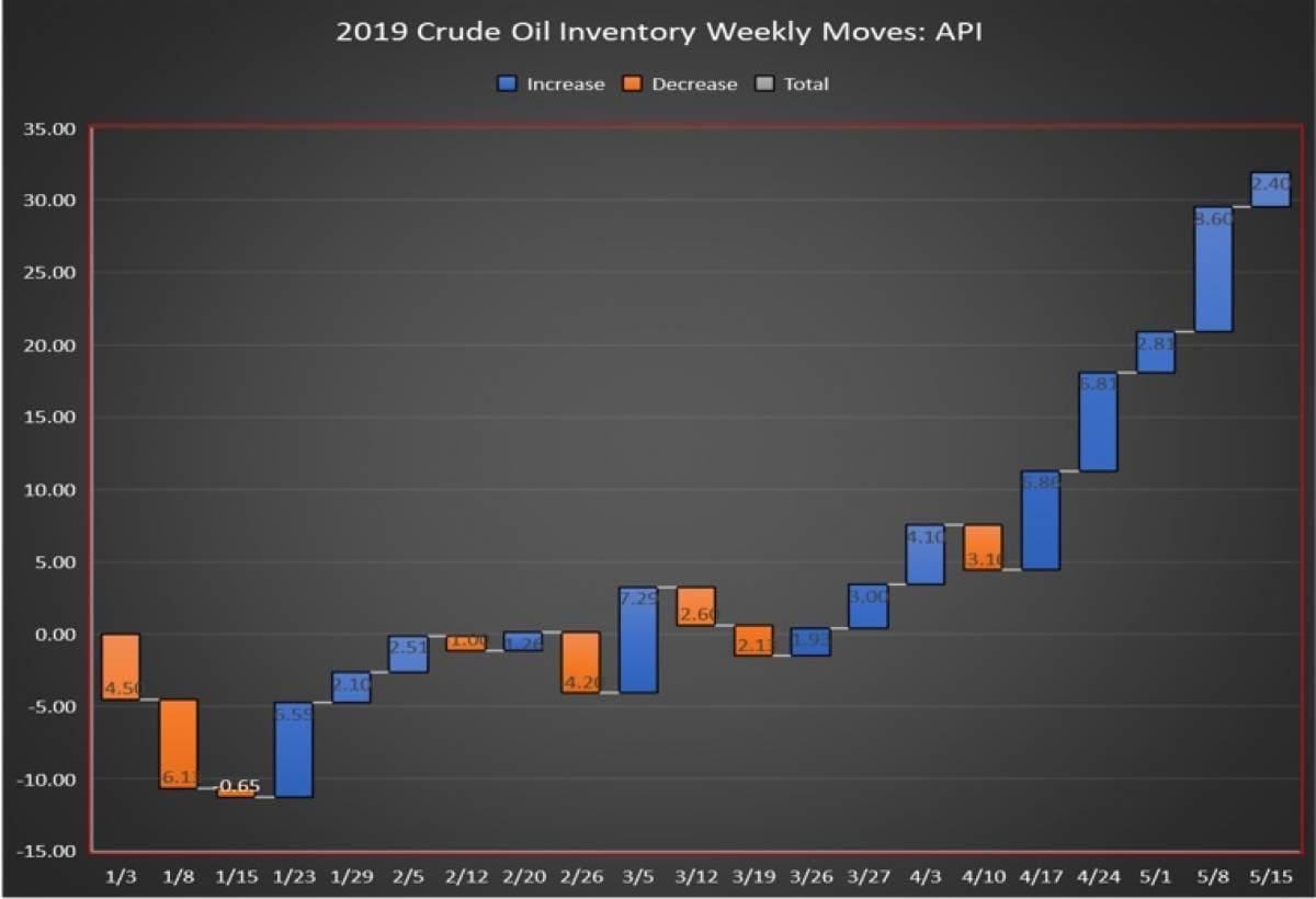 Weekly US oil report shows an increase in crude supplies