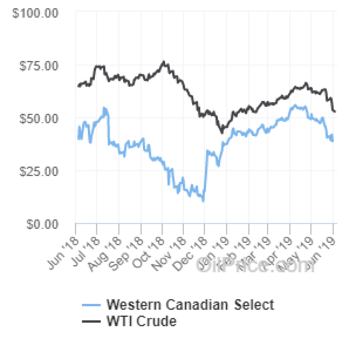 WCS Prices Jump As Canadian Wildfires Threaten Heavy Oil